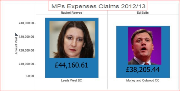 reeves and balls expenses