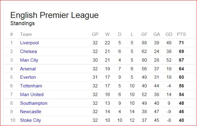 The Premier League Table Thefield