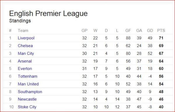 league table 30 march 2014