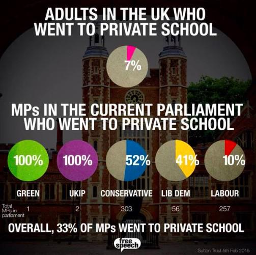 private education MPs