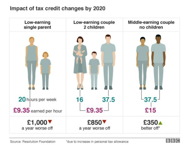 tax credits winners and losers