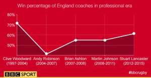 englandcoacheswinpercentage_graphic_posturuguay