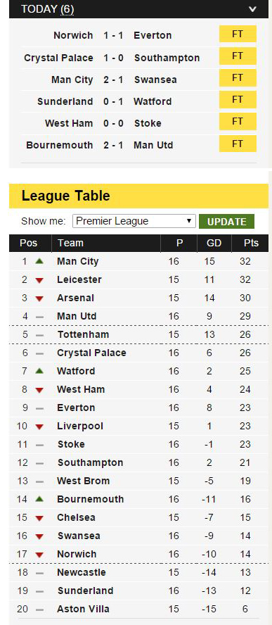 Football round up results and table for the premier for Football results table