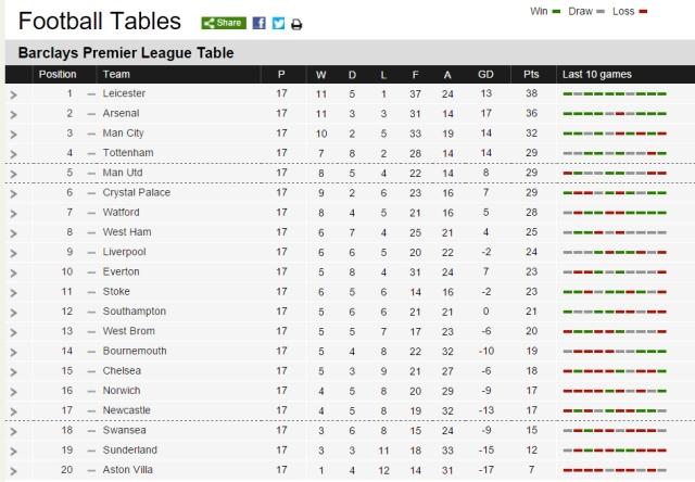 Barclays premier league updated table - Barclays premier league ranking table ...
