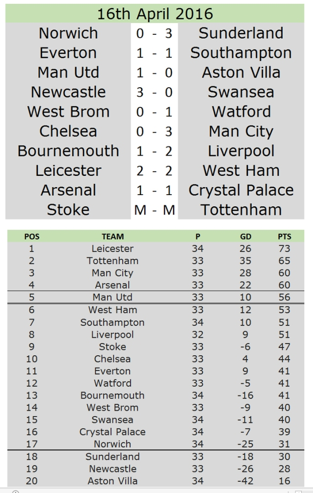 17th table results