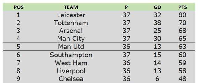 8th top table