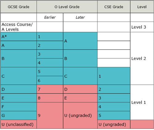 GCSE and O Levels to CSEs