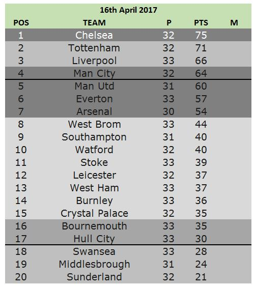 16th table