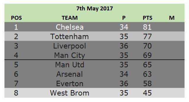7th may top 8