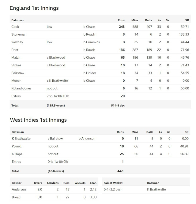 england 1st and WI
