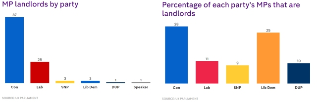 MP Landlords