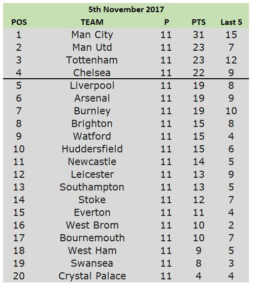table 5th