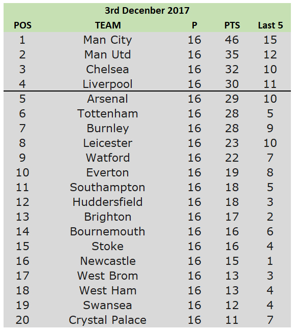 10th table