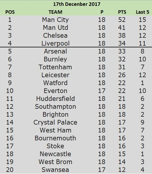 17th table