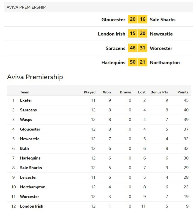 table results 30th dec