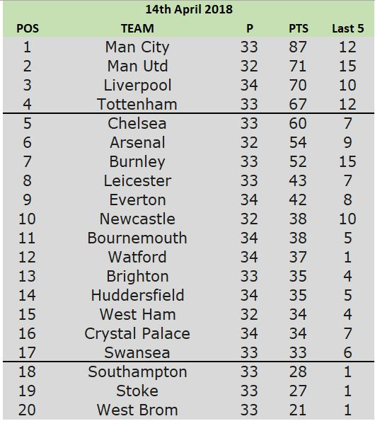 14th table