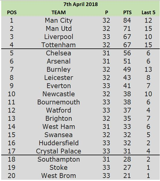 table 7th